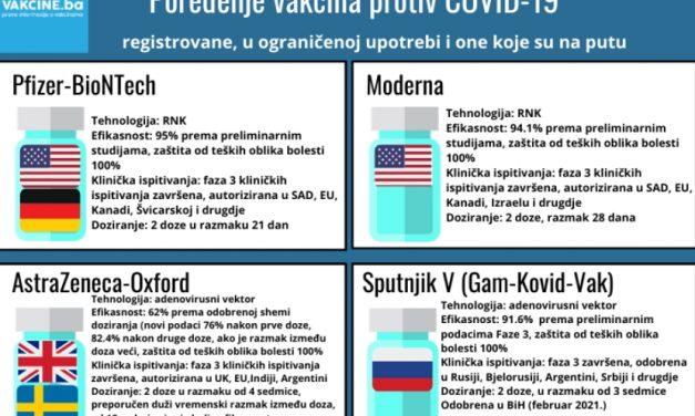 """Poređenje vakcina protiv COVID-19 (protiv """"korona virusa"""")"""