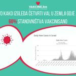Izrael: COVID-19 vakcine smanjuju broj slučajeva, smrtnih slučajeva i hospitalizacija